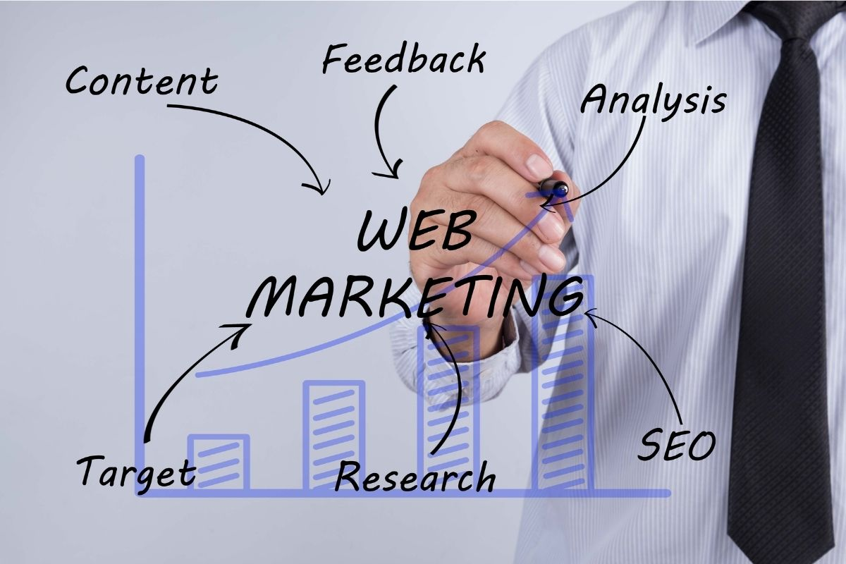 Il Web Marketing efficace per la tua Azienda